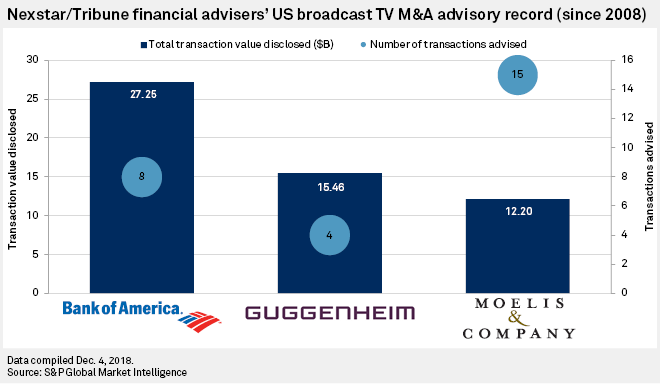 Tribune's financial advisers angle for big payday as broadcast M&A