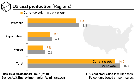 US coal production dips 5 8% YOY | S&P Global Market