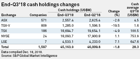 Cash holdings of mining companies decline 1 8% in Q3 | S&P Global