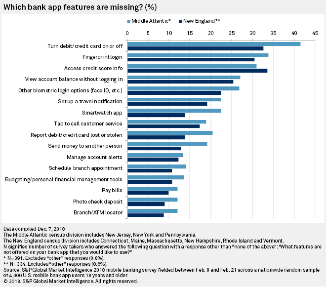 Northeastern banks push ahead in competitive mobile banking