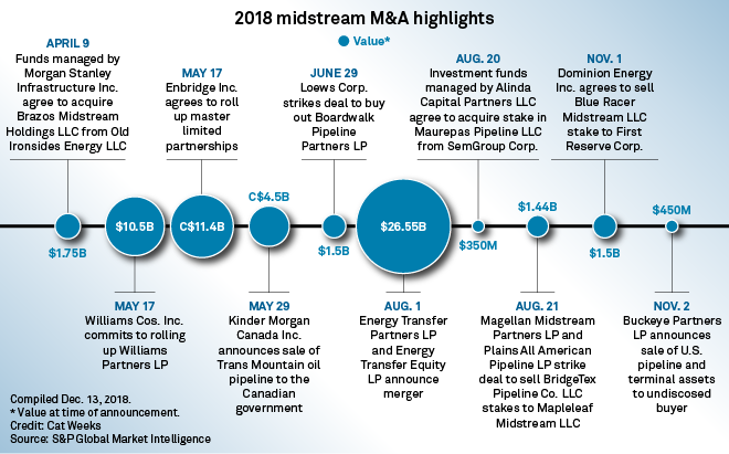 Joint ventures, private buyouts to dominate 2019 oil, gas pipeline