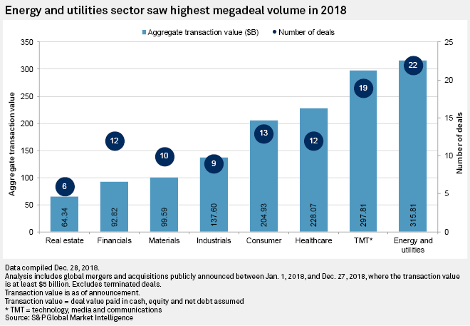 Large M&A deals sailed through a stormy 2018 | S&P Global Market