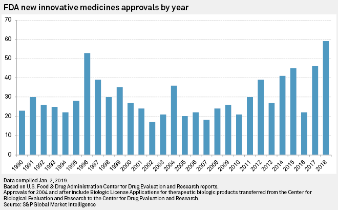 US FDA shatters drug approval records in 2018 | S&P Global