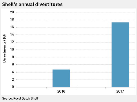 Shell wraps up 2-year $30B asset divestment plan to end 2018