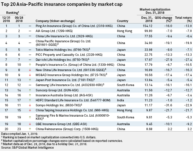 Chinese Japanese Insurers Top Region By Market Cap In Q4 18 S P Global Market Intelligence