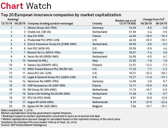 Top 20 European Insurance Companies By Market Cap Q4 18 S P