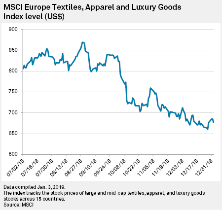Big luxury companies could face Chinese headwinds in 2019