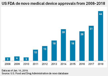 US FDA approves fewer innovative medical devices in 2018