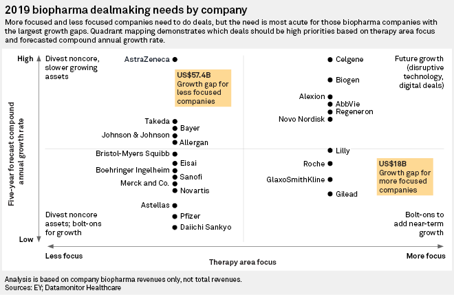 Pharma dealmakers seeking long-term growth balance pipeline