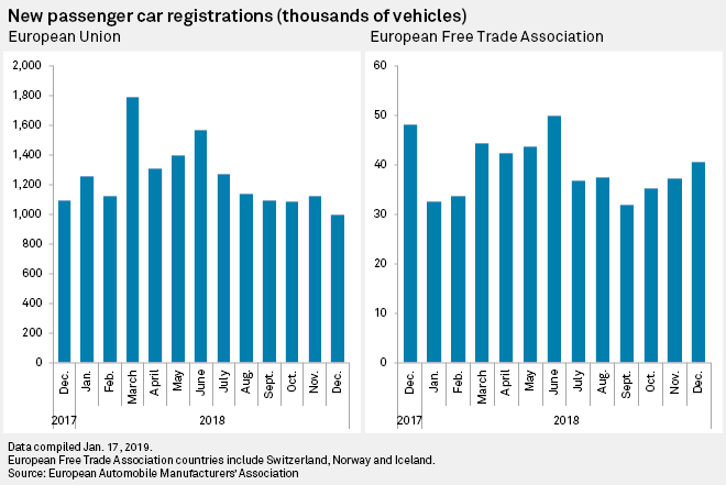 Auto Sales In Europe China Japan Weaken In December 2018 S P