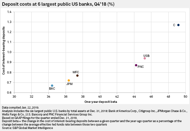 Noninterest deposits declined more than $100B at largest US banks in