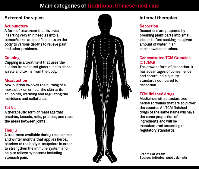 New Standards Set To Power Growth Of Traditional Chinese Medicine Subsector S P Global Market Intelligence