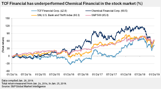 Bucking trend, shares of Chemical and TCF rise as investors