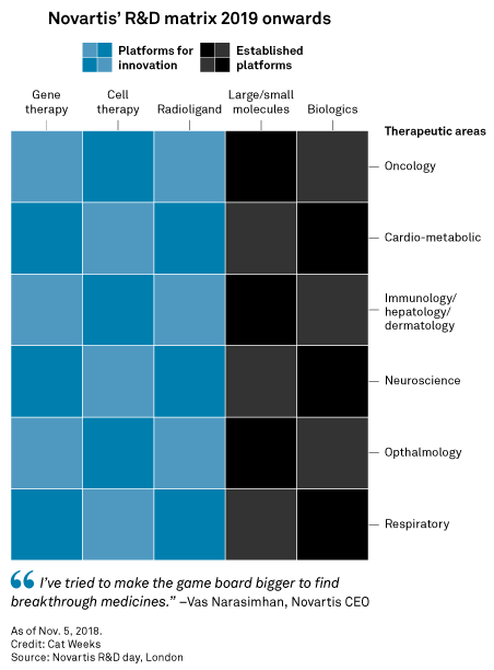 Novartis CEO's 'game board' moves cell and gene therapy R&D beyond