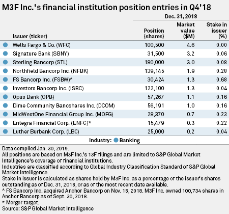M3F adds 11 banking positions in Q4'18