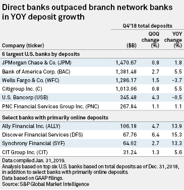 Deposits flocked to digital bank accounts in 2018 | S&P