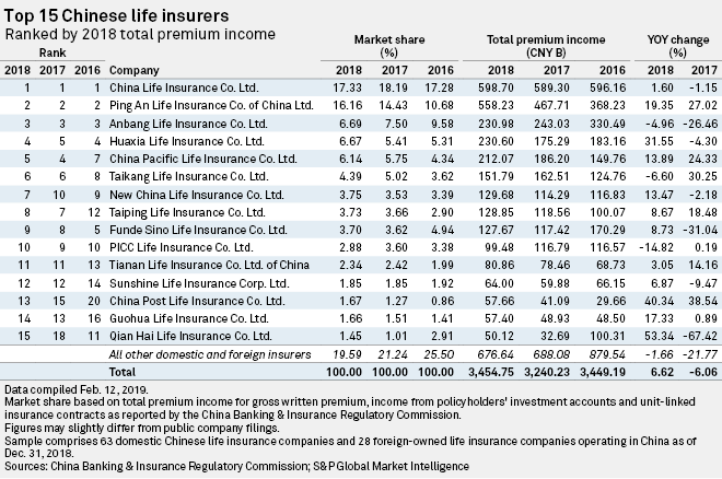 China's biggest insurers look to balance scale, value growth