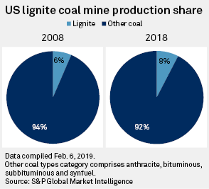 North Dakota overtakes Texas as top US lignite producer in 2018
