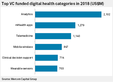 Healthcare industry wades into digital world as tech-savvy