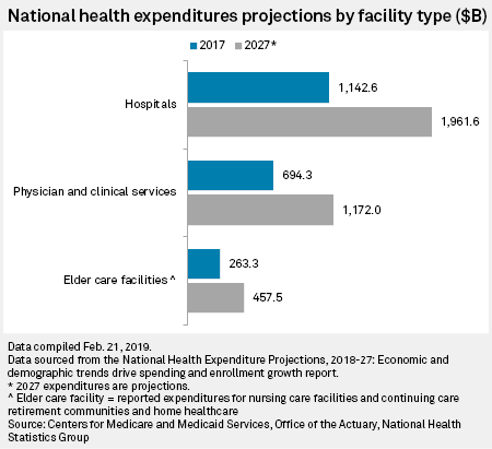Hospital spending to hit $1 96 trillion by 2027, one-third of