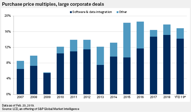 Software, data firms tapping leveraged loan market amid M&A