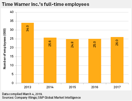 Analysis: AT&T positioning WarnerMedia for streaming future