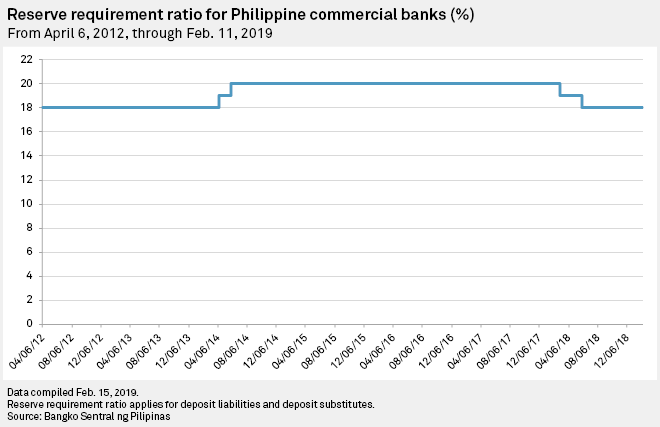 Rate cuts seen more likely as Philippines appoints new