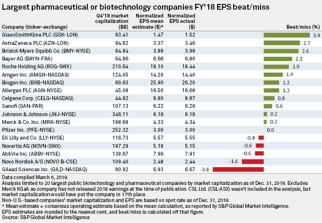 After 2018 gains, top pharma companies issue cautious outlook for