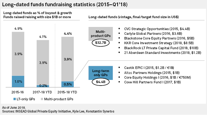 Long-term fund strategies gaining ground in private equity