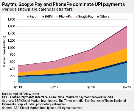 Mobile payment apps driving fintech frenzy in India | S&P Global