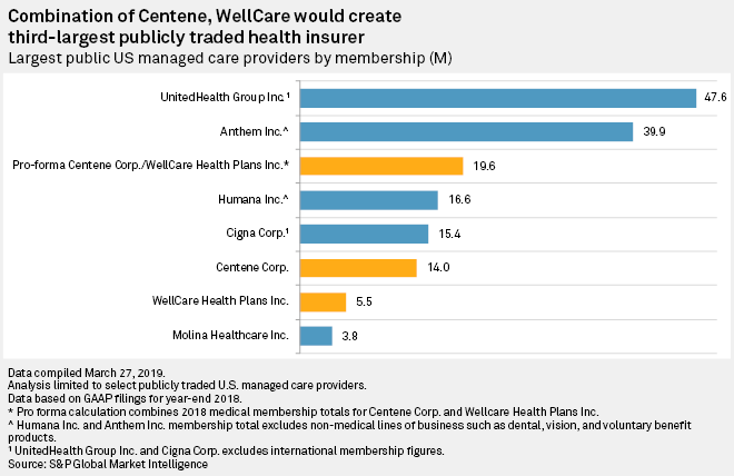 Centene Will No Longer Be One Of The Small Guys With Wellcare