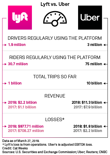Lyft, Uber racing to go public with 2 distinct business