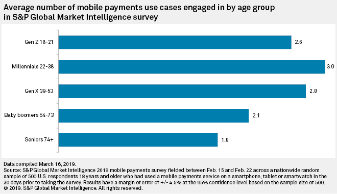 Rising usage drives competition, cooperation among mobile payment