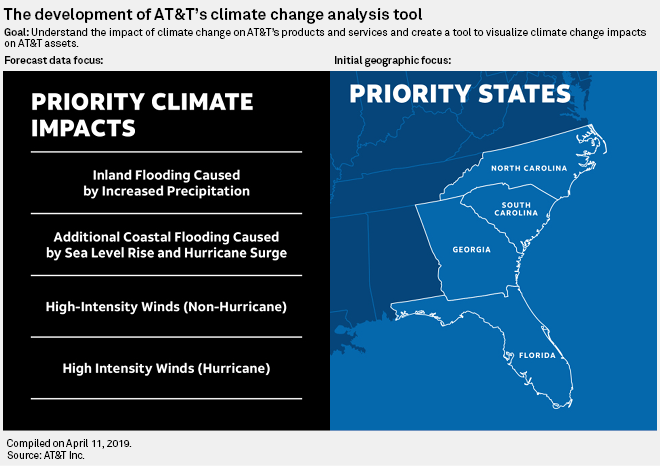 AT&T gets proactive about climate change ahead of 5G build-out | S&P