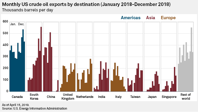 US crude oil exports soar 67% in 2018 as production of light, sweet