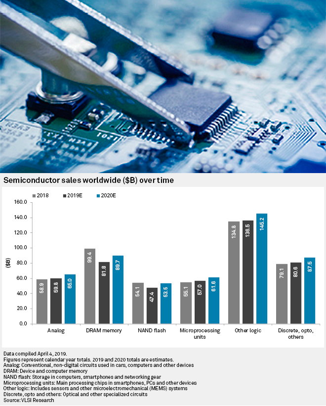 S&P semiconductor index rebounds as chipmakers adapt to US-China