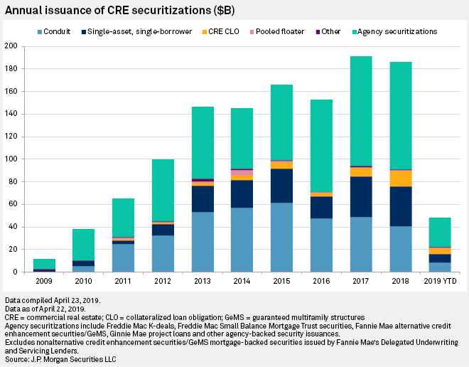 Conduit CMBS slowdown continues in 2019, but other offerings