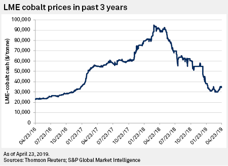 Volatile prices leave cobalt miners no quick fix for supply