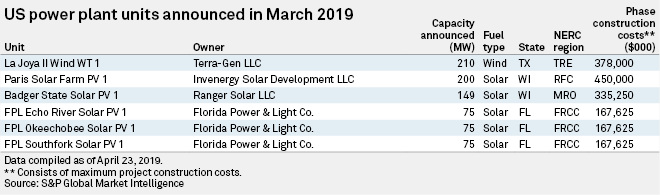 Dominion retirements dominate March US generating capacity