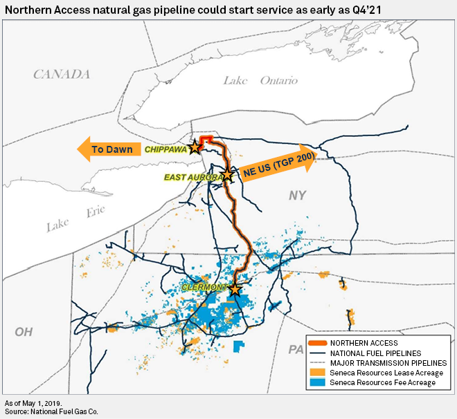 National Fuel sees Canadian gas replaced with Marcellus