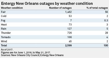 Up to $2M fine recommended for Entergy New Orleans following