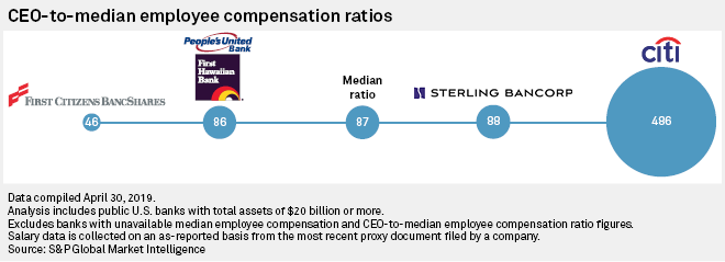 Biggest US banks had widest CEO pay ratios in 2018 | S&P