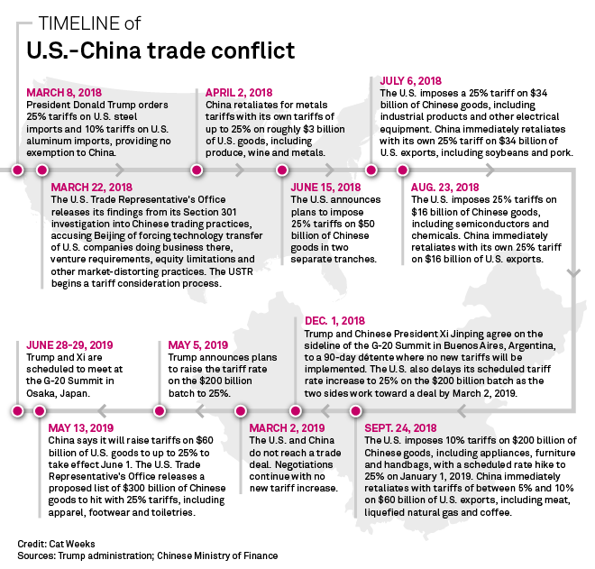 Only losers seen in intensifying trade battle as Trump