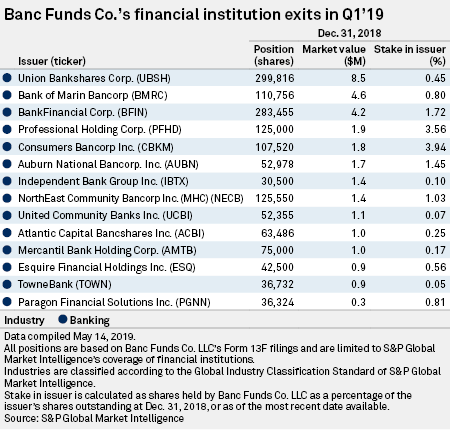 Banc Funds exits 21 bank stocks in Q1'19 | S&P Global Market