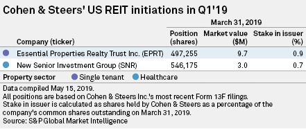 Cohen & Steers adds Essential Properties Realty Trust to its