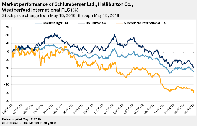 Debt-laden Weatherford would benefit from more divestitures