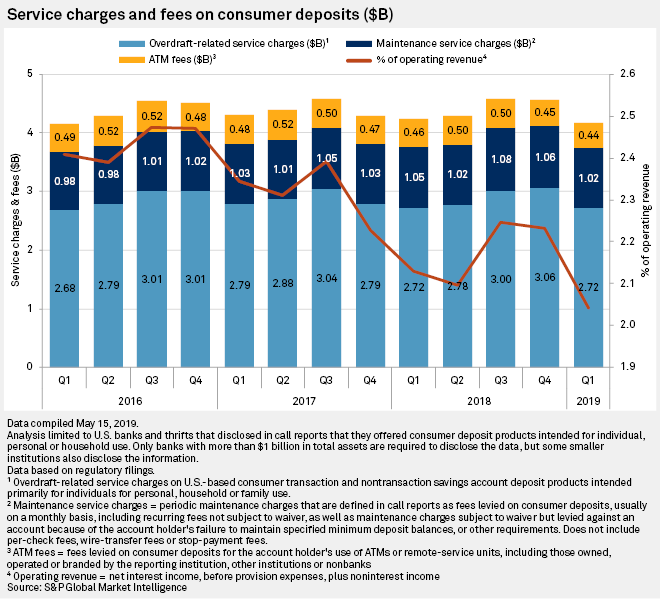Consumer deposit fees drop at US banks, thrifts in Q1'19