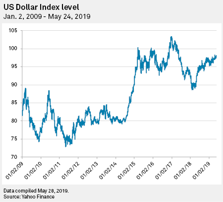 Strong dollar signals more pain for US exporters as trade