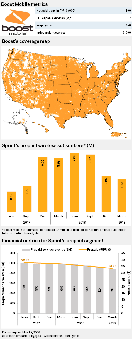Bidders lining up for Boost Mobile amid ongoing Sprint/T