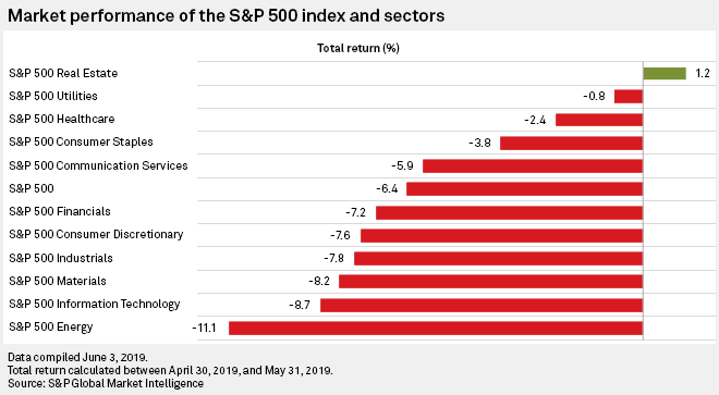Consumer Discretionary Among Weakest S P 500 Sectors In May S P Global Market Intelligence